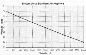 Drag Racing Pro chart