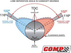 Lobe Separation Angle