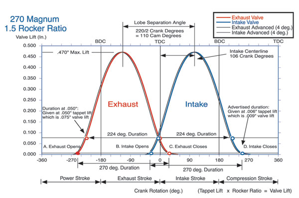 Valve event diagram