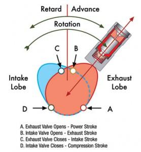 camshaft lobe diagram