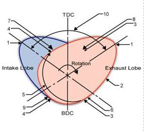 Cam Lobe Profile diagram