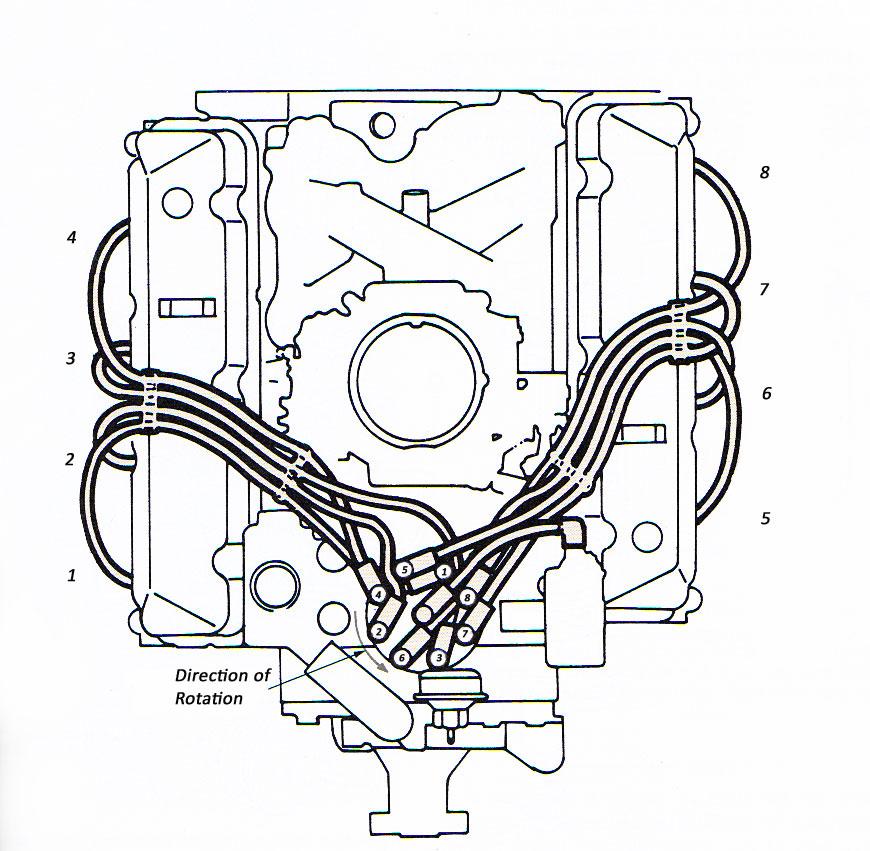 hemi engine firing order diagram hot rod engine tech american v8 firing orders hot rod engine firing order diagram #2