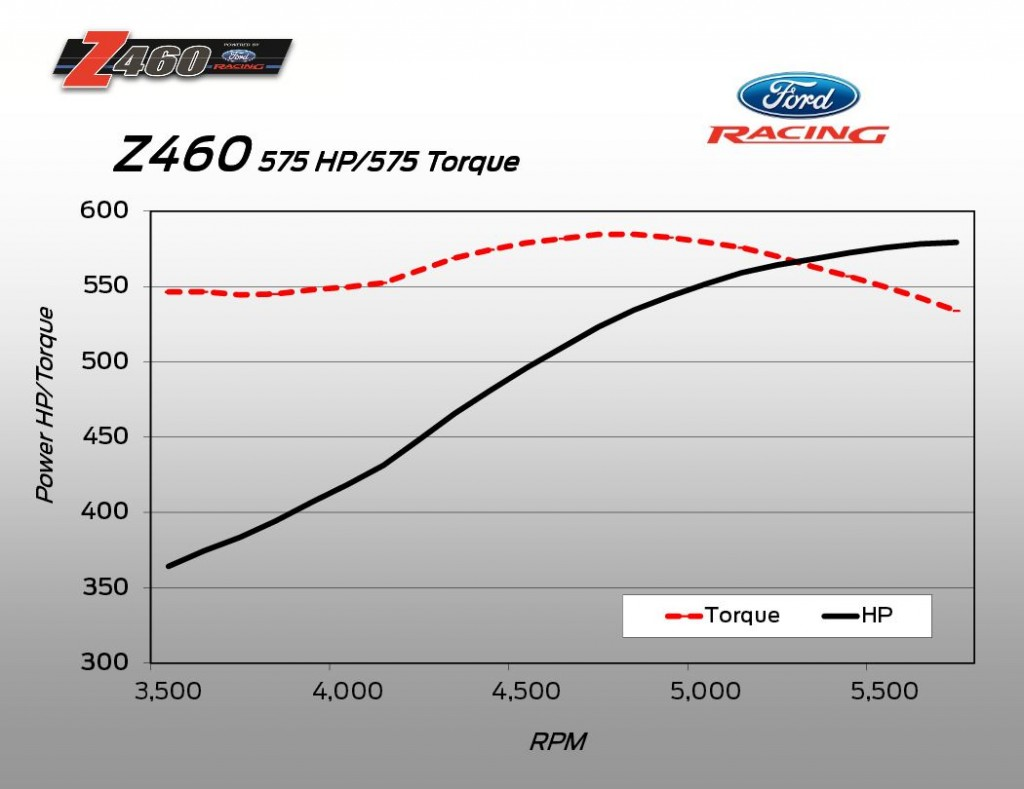 Ford Z460 dyno chart