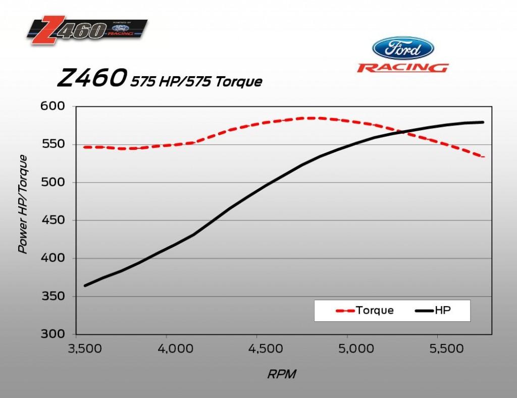 Ford Z460 dyno chart