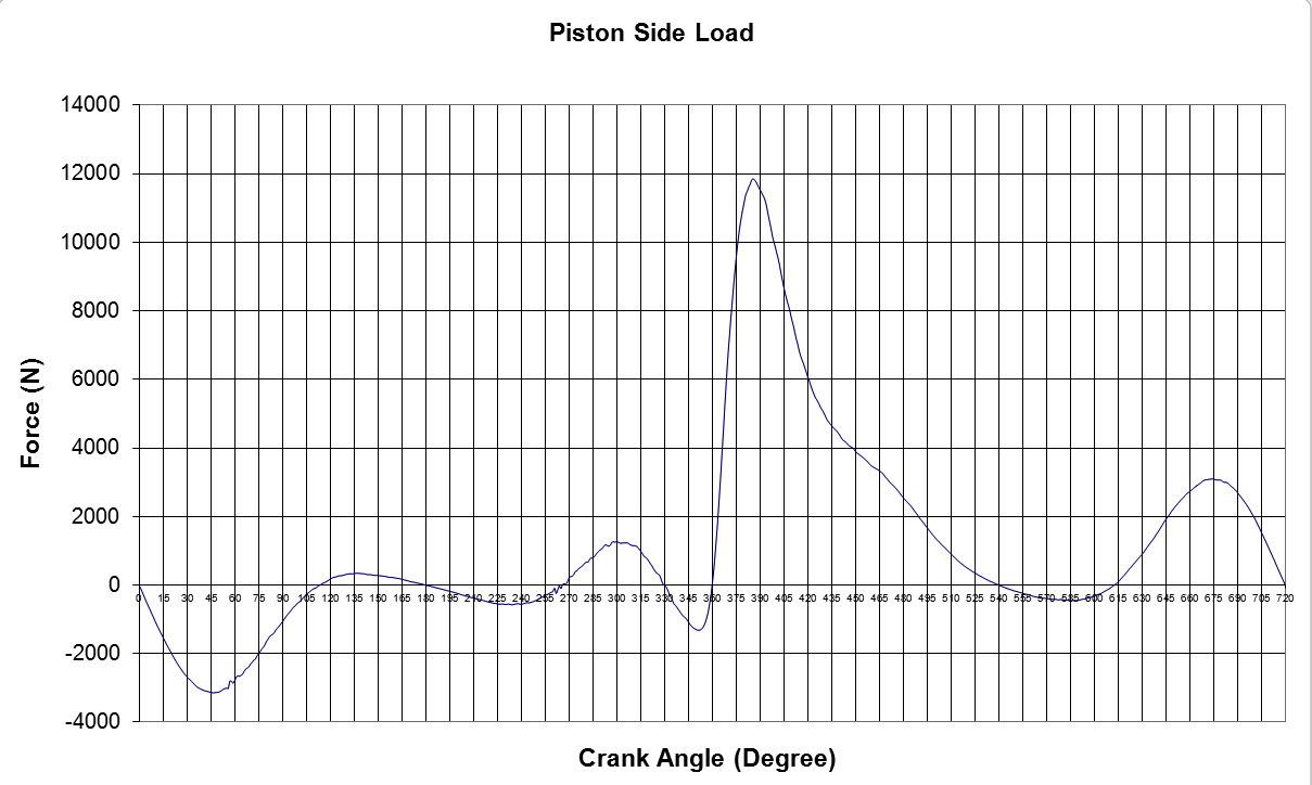 piston crank angle