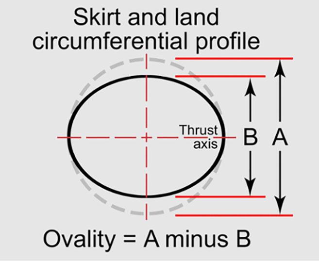 piston skirt ovality