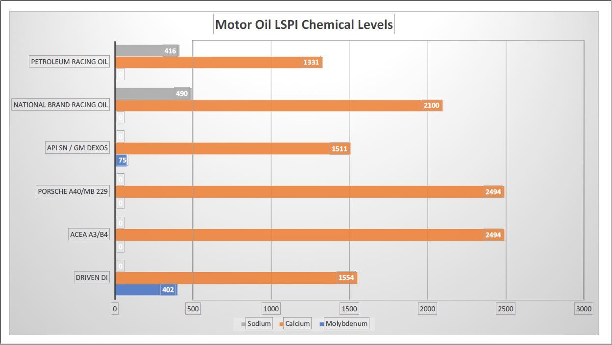 driven lspi oil